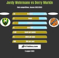 Jordy Wehrmann vs Derry Murkin h2h player stats