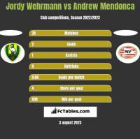 Jordy Wehrmann vs Andrew Mendonca h2h player stats