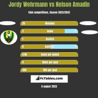Jordy Wehrmann vs Nelson Amadin h2h player stats