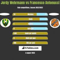 Jordy Wehrmann vs Francesco Antonucci h2h player stats