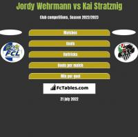 Jordy Wehrmann vs Kai Stratznig h2h player stats