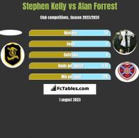 Stephen Kelly vs Alan Forrest h2h player stats