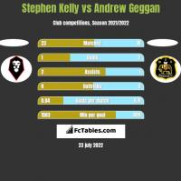 Stephen Kelly vs Andrew Geggan h2h player stats