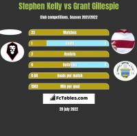 Stephen Kelly vs Grant Gillespie h2h player stats