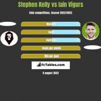 Stephen Kelly vs Iain Vigurs h2h player stats