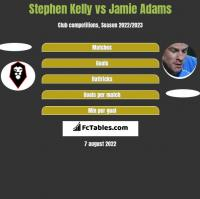 Stephen Kelly vs Jamie Adams h2h player stats