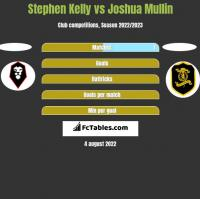 Stephen Kelly vs Joshua Mullin h2h player stats