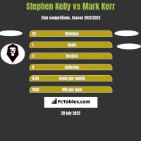 Stephen Kelly vs Mark Kerr h2h player stats