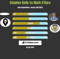 Stephen Kelly vs Mark O'Hara h2h player stats