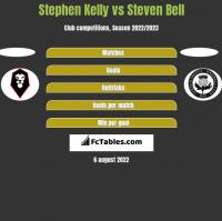 Stephen Kelly vs Steven Bell h2h player stats