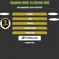 Stephen Kelly vs Steven Bell h2h player stats