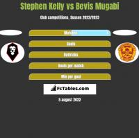Stephen Kelly vs Bevis Mugabi h2h player stats