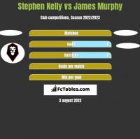 Stephen Kelly vs James Murphy h2h player stats