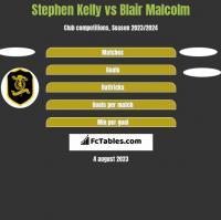Stephen Kelly vs Blair Malcolm h2h player stats