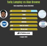 Tariq Lamptey vs Alan Browne h2h player stats