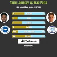 Tariq Lamptey vs Brad Potts h2h player stats