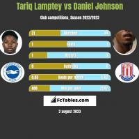 Tariq Lamptey vs Daniel Johnson h2h player stats