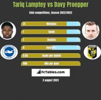 Tariq Lamptey vs Davy Proepper h2h player stats