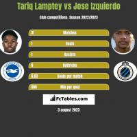 Tariq Lamptey vs Jose Izquierdo h2h player stats
