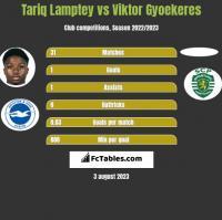 Tariq Lamptey vs Viktor Gyoekeres h2h player stats