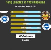 Tariq Lamptey vs Yves Bissouma h2h player stats