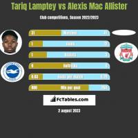 Tariq Lamptey vs Alexis Mac Allister h2h player stats