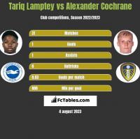 Tariq Lamptey vs Alexander Cochrane h2h player stats