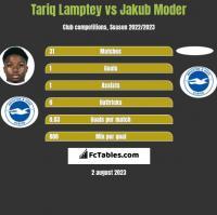 Tariq Lamptey vs Jakub Moder h2h player stats