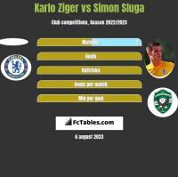 Karlo Ziger vs Simon Sluga h2h player stats