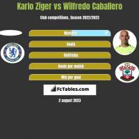 Karlo Ziger vs Wilfredo Caballero h2h player stats