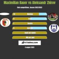 Maximilian Bauer vs Aleksandr Zhirov h2h player stats