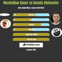 Maximilian Bauer vs Dennis Diekmeier h2h player stats