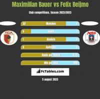 Maximilian Bauer vs Felix Beijmo h2h player stats
