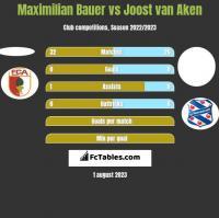 Maximilian Bauer vs Joost van Aken h2h player stats