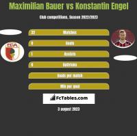 Maximilian Bauer vs Konstantin Engel h2h player stats