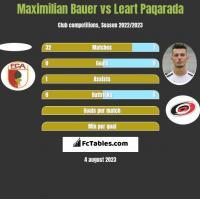 Maximilian Bauer vs Leart Paqarada h2h player stats