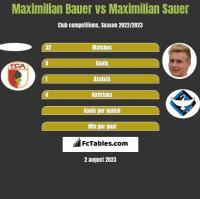 Maximilian Bauer vs Maximilian Sauer h2h player stats