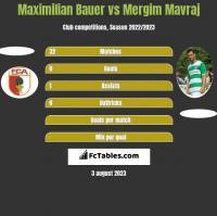 Maximilian Bauer vs Mergim Mavraj h2h player stats