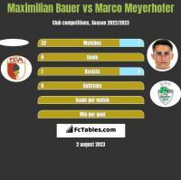 Maximilian Bauer vs Marco Meyerhofer h2h player stats
