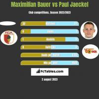 Maximilian Bauer vs Paul Jaeckel h2h player stats