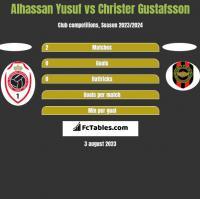 Alhassan Yusuf vs Christer Gustafsson h2h player stats