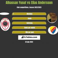 Alhassan Yusuf vs Elias Andersson h2h player stats