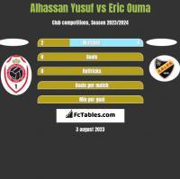 Alhassan Yusuf vs Eric Ouma h2h player stats