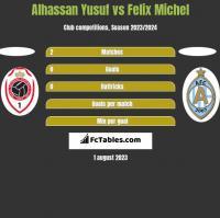 Alhassan Yusuf vs Felix Michel h2h player stats