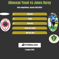 Alhassan Yusuf vs Junes Barny h2h player stats