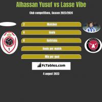 Alhassan Yusuf vs Lasse Vibe h2h player stats