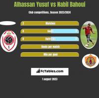 Alhassan Yusuf vs Nabil Bahoui h2h player stats