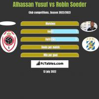 Alhassan Yusuf vs Robin Soeder h2h player stats
