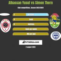 Alhassan Yusuf vs Simon Thern h2h player stats