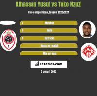 Alhassan Yusuf vs Toko Nzuzi h2h player stats